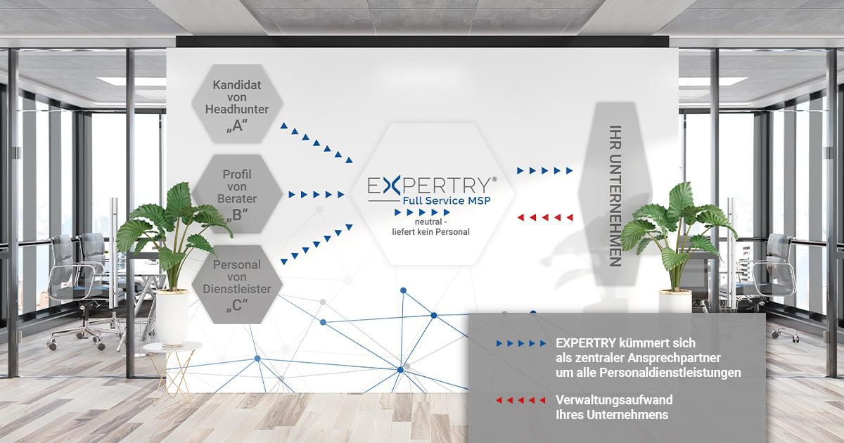 FullService MSP von EXPERTRY